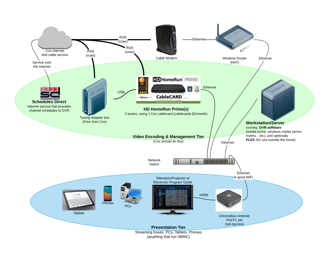 Cox Box Wiring Diagram 22 Images Diagrams Time Warner 7658networkdiagram Mini Better Solution Tv Forum Support Forums