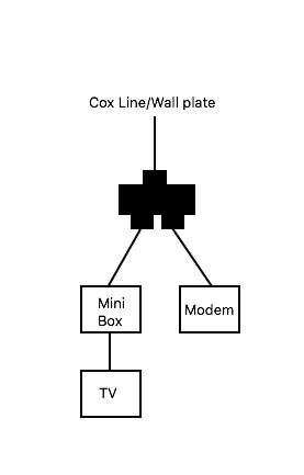 internet modem & mini box hook up - internet - internet forum - cox support  forums  cox support forums